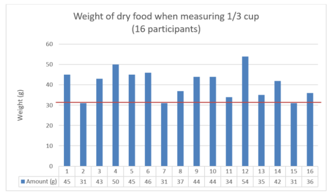 Measuring Cup Challenge